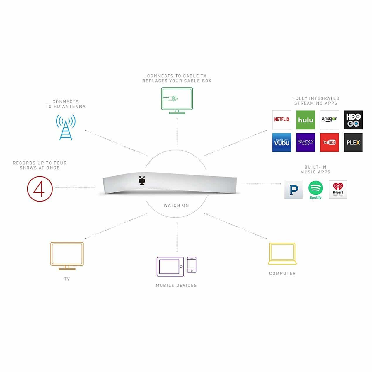 TiVo Bolt Recorder Network