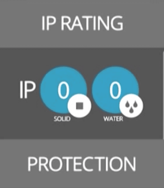 IP Rating Protection